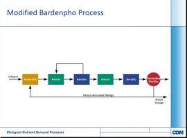 روش تصفیه فاضلاب فرایند باردنفو اصلاح شده